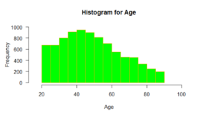 Histogram for age